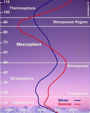 Mesosphere - Mediawiki-meso